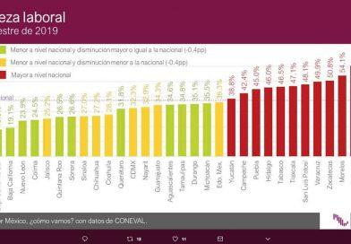 BCS el estado con menor pobreza laboral: Coneval
