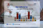 El 56% de los sudcalifornianos está dispuesto a votar por Morena